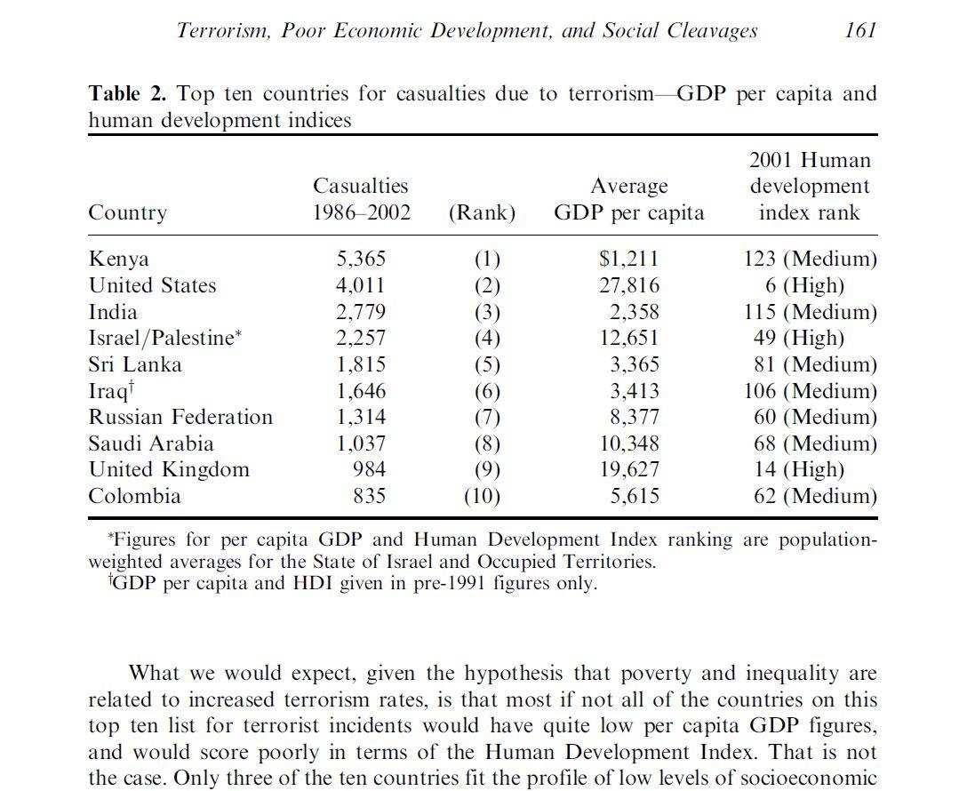 terrorism rates